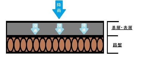 単価 アスファルト 舗装