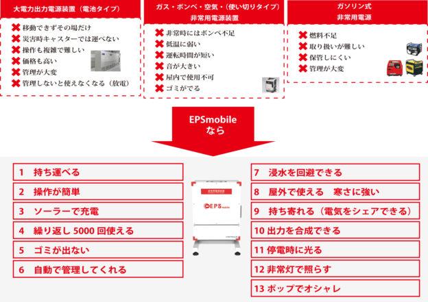 eps-mobile01 メリットデメリット
